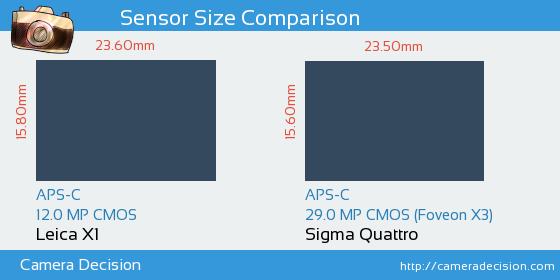 Leica X1 vs Sigma Quattro Sensor Size Comparison