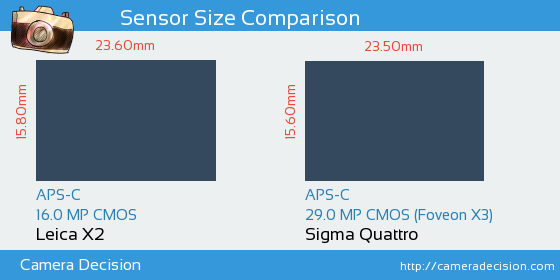 Leica X2 vs Sigma Quattro Sensor Size Comparison