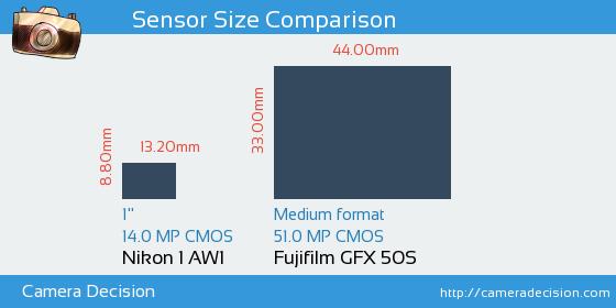 Nikon 1 AW1 vs Fujifilm GFX 50S Sensor Size Comparison