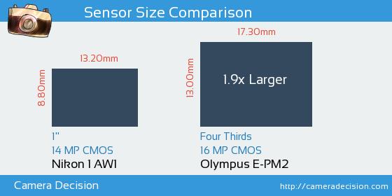 Nikon 1 AW1 vs Olympus E-PM2 Sensor Size Comparison