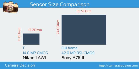 Nikon 1 AW1 vs Sony A7R III Sensor Size Comparison