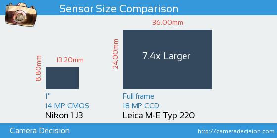 Nikon 1 J3 vs Leica M-E Typ 220 Sensor Size Comparison