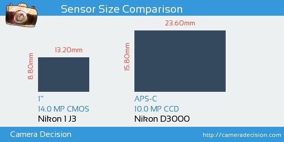 Nikon 1 J3 vs Nikon D3000 Sensor Size Comparison