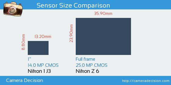 Nikon 1 J3 vs Nikon Z6 Sensor Size Comparison