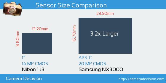 Nikon 1 J3 vs Samsung NX3000 Sensor Size Comparison