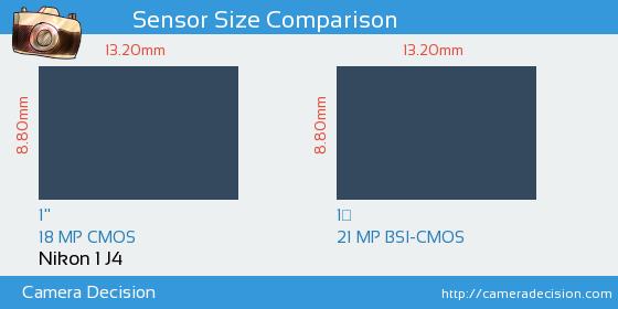 Nikon 1 J4 vs Nikon 1 J5 Sensor Size Comparison