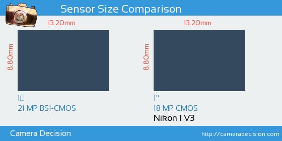 Nikon 1 J5 vs Nikon 1 V3 Sensor Size Comparison