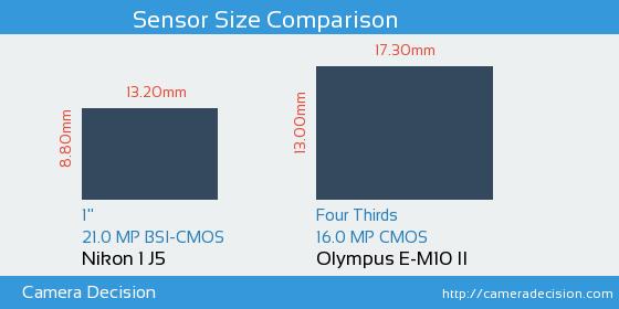 Nikon 1 J5 vs Olympus E-M10 II Sensor Size Comparison