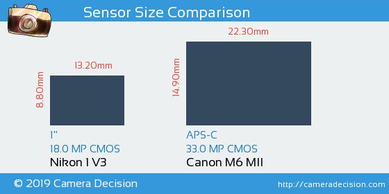 Nikon 1 V3 vs Canon M6 MII Sensor Size Comparison