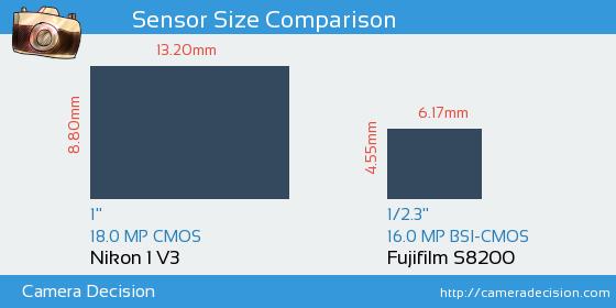 Nikon 1 V3 vs Fujifilm S8200 Sensor Size Comparison