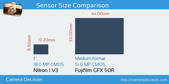 Nikon 1 V3 vs Fujifilm GFX 50R Sensor Size Comparison