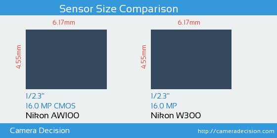 Nikon AW100 vs Nikon W300 Sensor Size Comparison