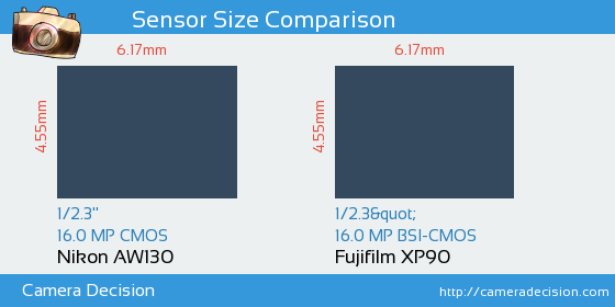 Nikon AW130 vs Fujifilm XP90 Sensor Size Comparison