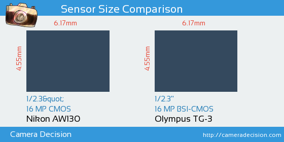 Nikon AW130 vs Olympus TG-3 Sensor Size Comparison