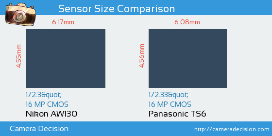 Nikon AW130 vs Panasonic TS6 Sensor Size Comparison