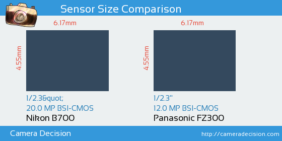 Nikon B700 vs Panasonic FZ300 Sensor Size Comparison
