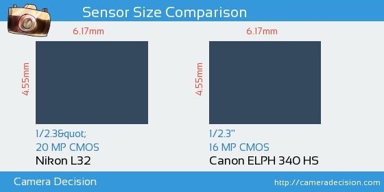 Nikon L32 vs Canon ELPH 340 HS Sensor Size Comparison