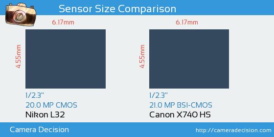 Nikon L32 vs Canon X740 HS Sensor Size Comparison