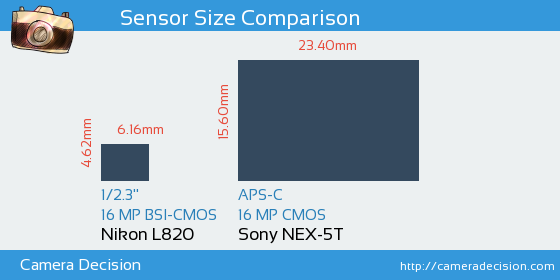 Nikon L820 vs Sony NEX-5T Sensor Size Comparison