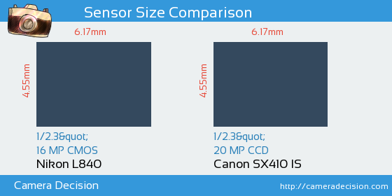 Nikon L840 vs Canon SX410 IS Sensor Size Comparison