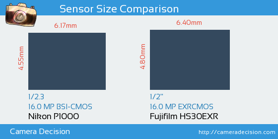 Nikon P1000 vs Fujifilm HS30EXR Sensor Size Comparison