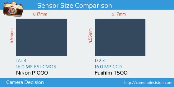 Nikon P1000 vs Fujifilm T500 Sensor Size Comparison