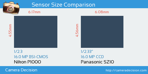 Nikon P1000 vs Panasonic SZ10  Sensor Size Comparison