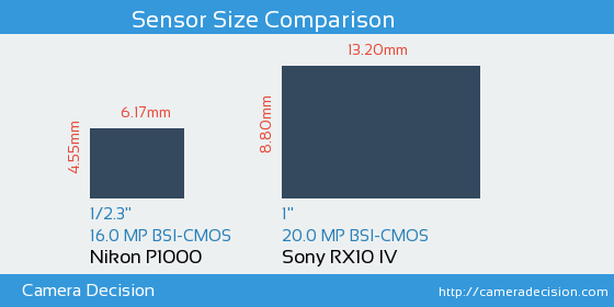 Nikon P1000 vs Sony RX10 IV Sensor Size Comparison