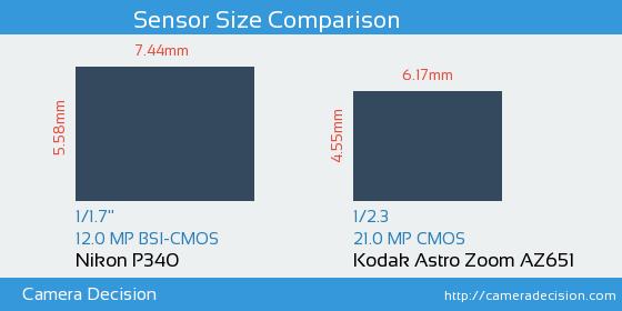 Nikon P340 vs Kodak Astro Zoom AZ651 Sensor Size Comparison
