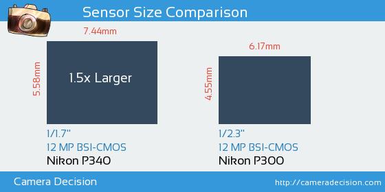 Nikon P340 vs Nikon P300 Sensor Size Comparison