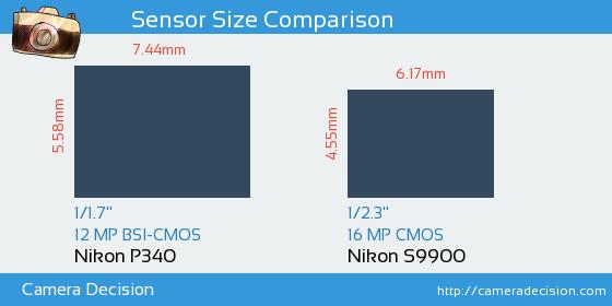 Nikon P340 vs Nikon S9900 Sensor Size Comparison