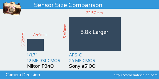 Nikon P340 vs Sony a5100 Sensor Size Comparison