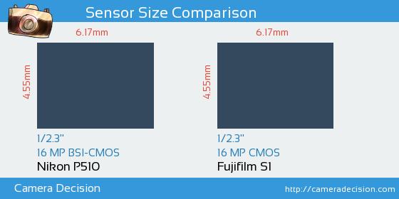 Nikon P510 vs Fujifilm S1 Sensor Size Comparison