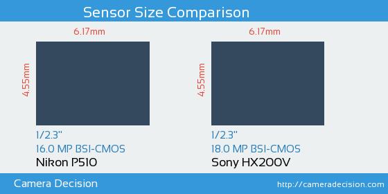 Nikon P510 vs Sony HX200V Sensor Size Comparison
