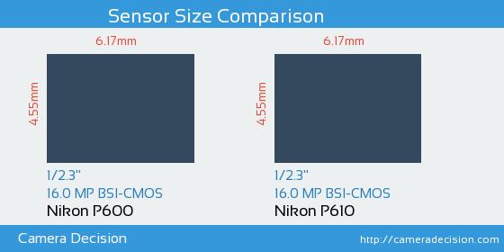 Nikon P600 vs Nikon P610 Sensor Size Comparison