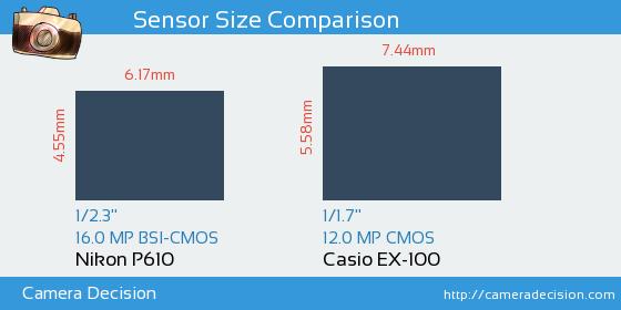 Nikon P610 vs Casio EX-100 Sensor Size Comparison