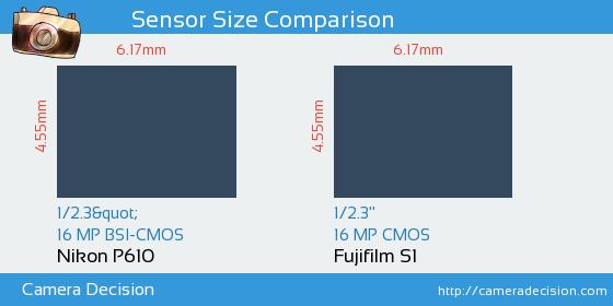 Nikon P610 vs Fujifilm S1 Sensor Size Comparison