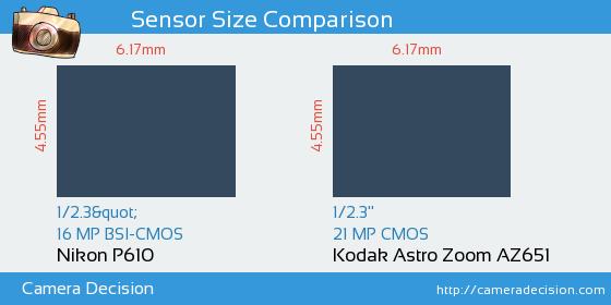 Nikon P610 vs Kodak Astro Zoom AZ651 Sensor Size Comparison