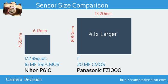 Nikon P610 vs Panasonic FZ1000 Sensor Size Comparison