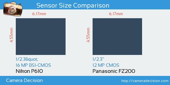 Nikon P610 vs Panasonic FZ200 Sensor Size Comparison