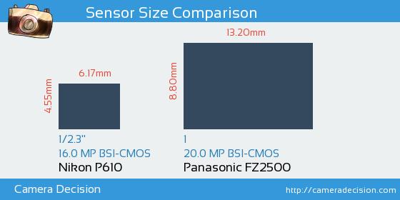 Nikon P610 vs Panasonic FZ2500 Sensor Size Comparison