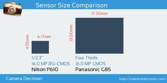 Nikon P610 vs Panasonic G85 Sensor Size Comparison