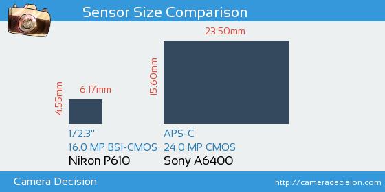 Nikon P610 vs Sony A6400 Sensor Size Comparison