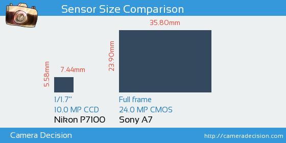 Nikon P7100 vs Sony A7 Sensor Size Comparison