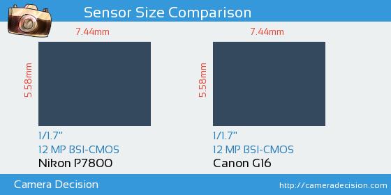 Nikon P7800 vs Canon G16 Sensor Size Comparison