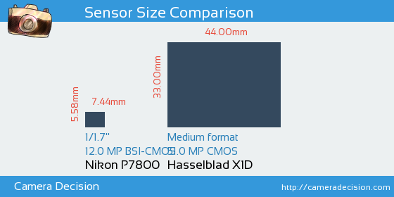 Nikon P7800 vs Hasselblad X1D Sensor Size Comparison