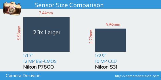 Nikon P7800 vs Nikon S31 Sensor Size Comparison