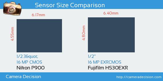 Nikon P900 vs Fujifilm HS30EXR Sensor Size Comparison