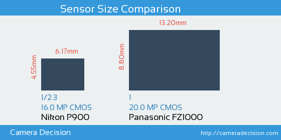 Nikon P900 vs Panasonic FZ1000 Sensor Size Comparison