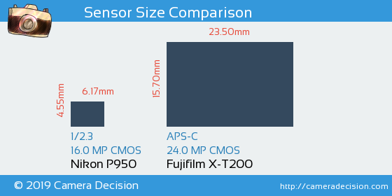 Nikon P950 vs Fujifilm X-T200 Sensor Size Comparison
